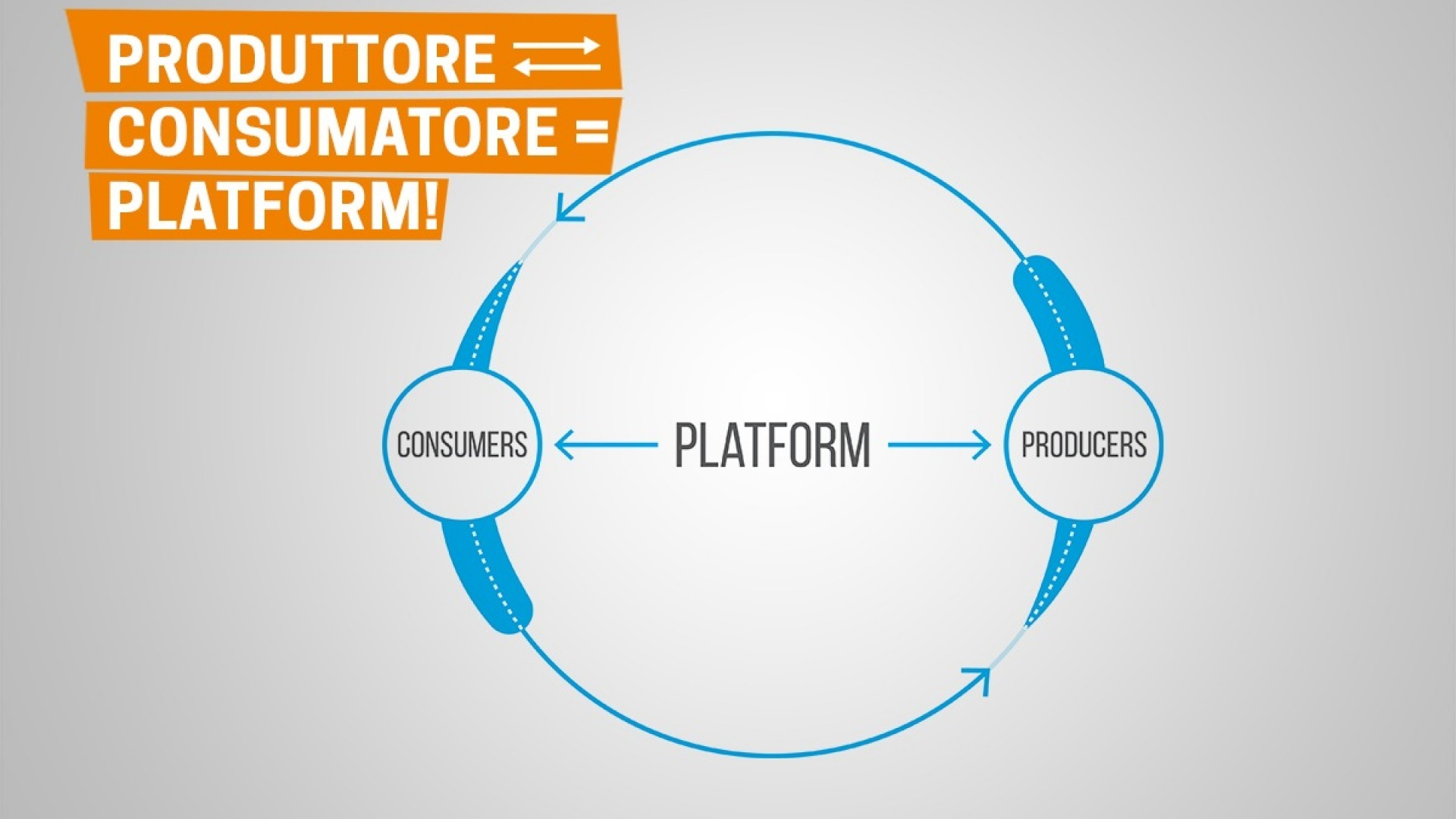 Platform business model, quando l'idea vale miliardi!