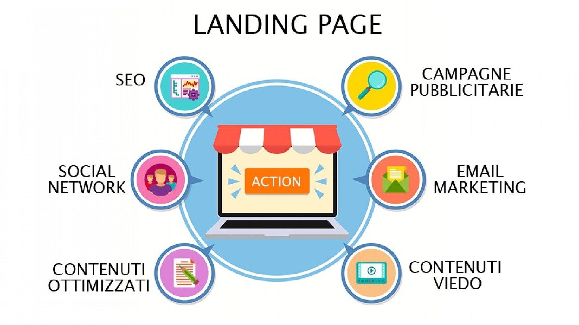 Perché creare una Landing Page