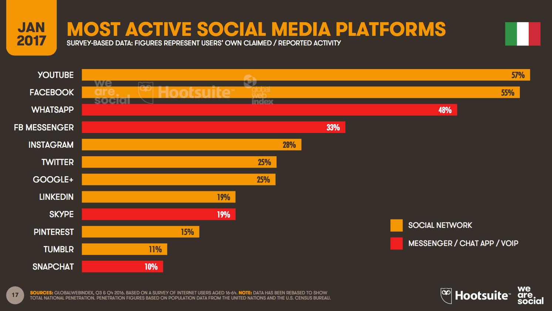 Siti web biella social più usati